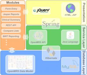 OpenMRS Technologieübersicht