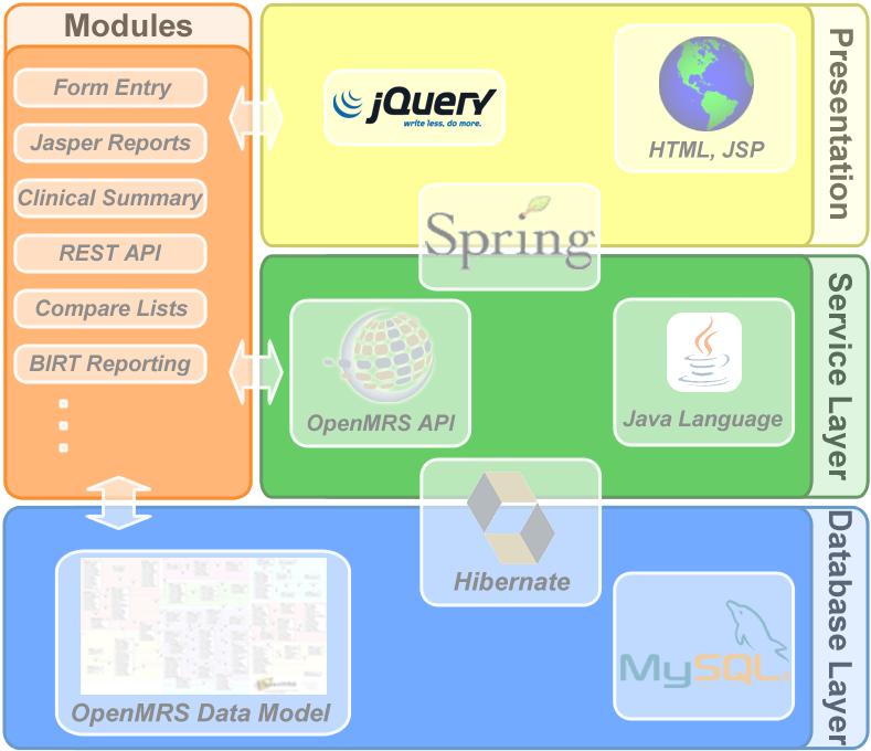Blog matthias strolz agile softwareentwicklung mit for Spring 4 architecture diagram